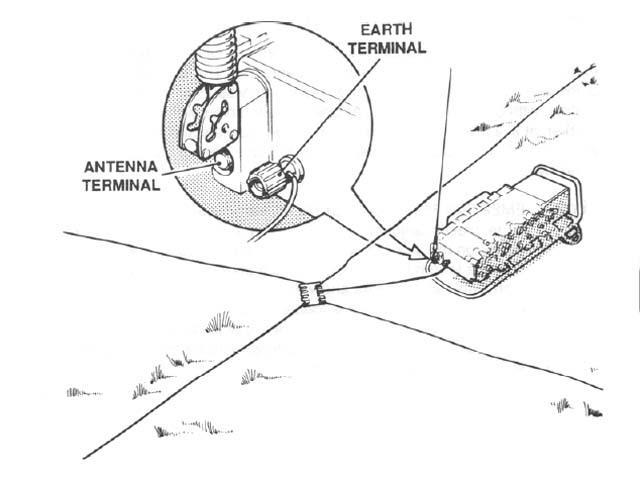 Clansman PRC-320 Counterpoise Antenna