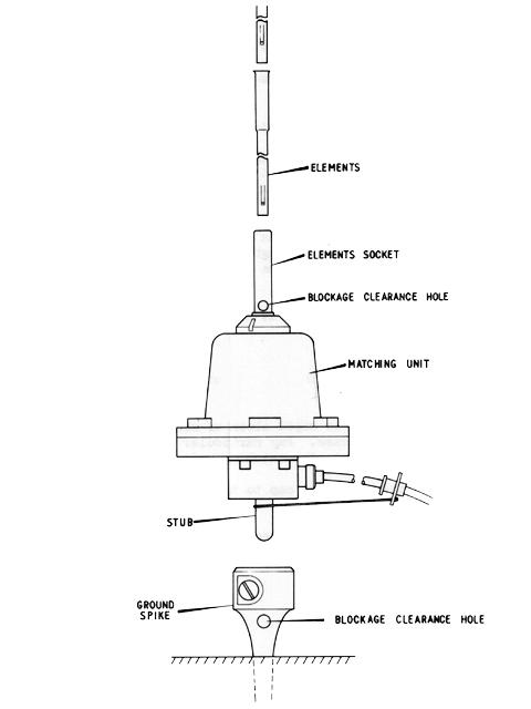 Clansman VHF Ground Spike Antenna