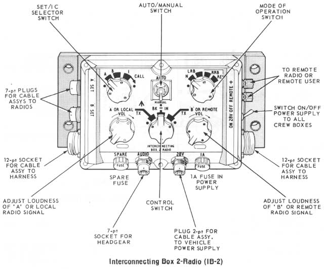 Clansman Interconnecting Box 2-Radio (IB2)
